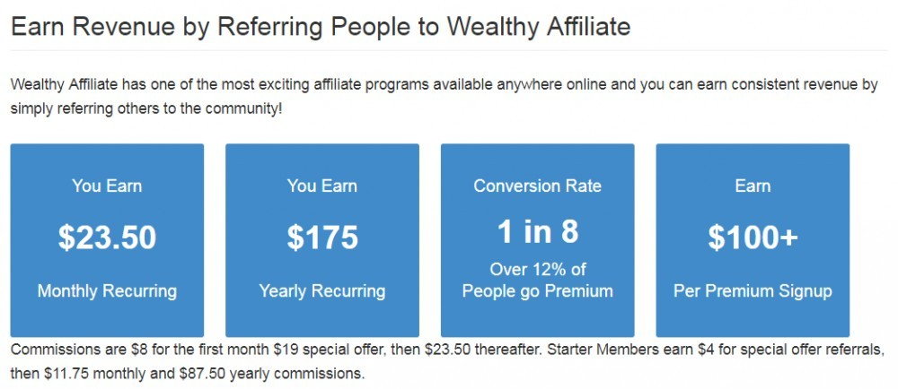 Wealthy Affiliate - Revenue Performance Monitor